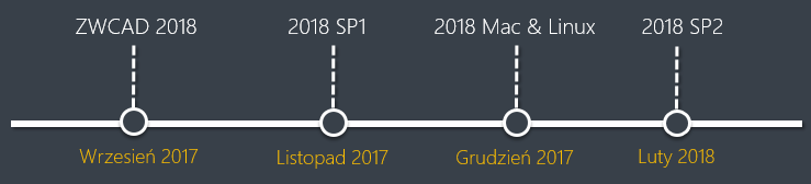 Plan rozwoju ZWCAD 2018